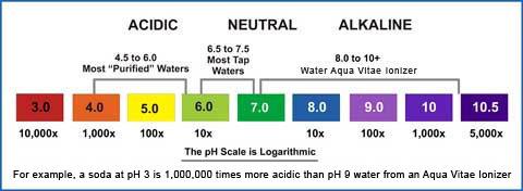 Urine Ph Drinking Water